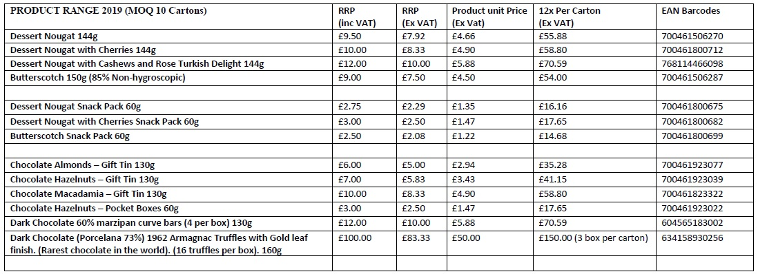 All Product Prices 2019